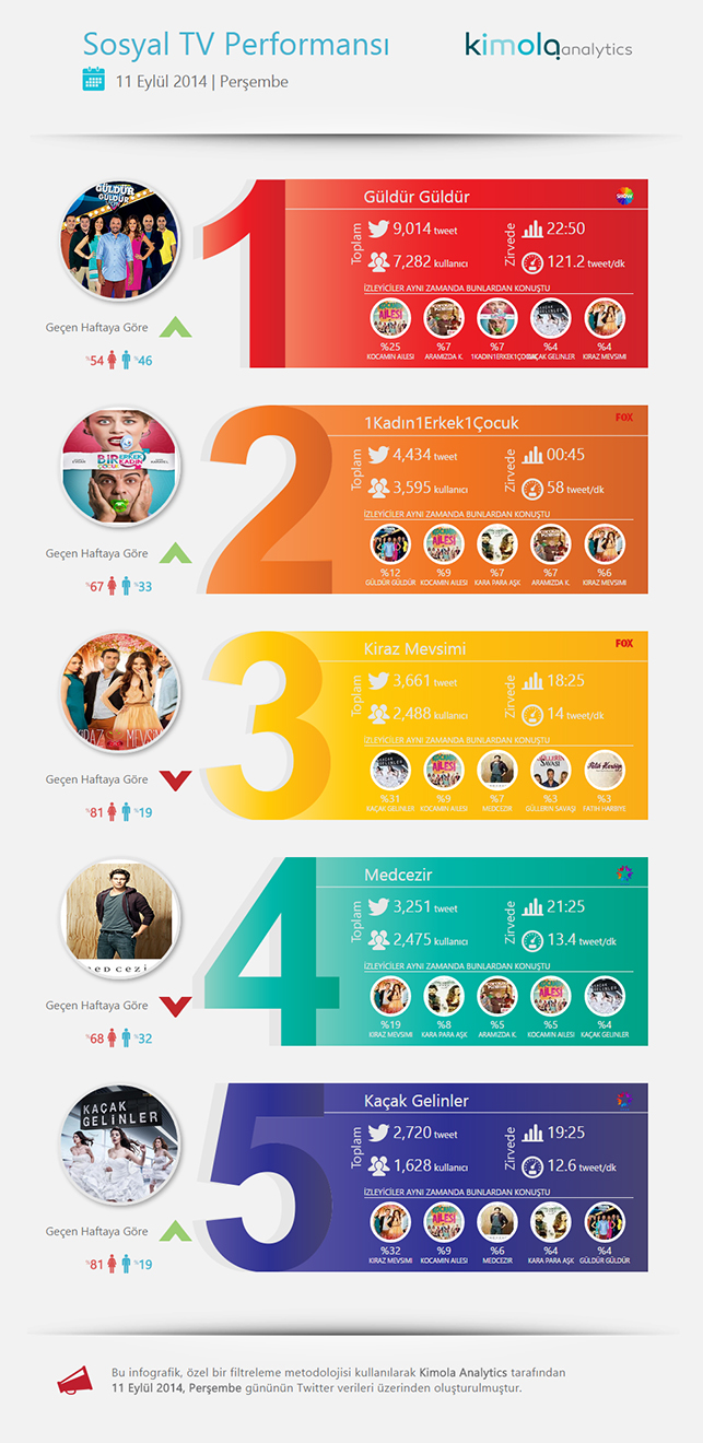 MediaCat Kimola Twitter reytingleri 11 Eylül 2014 Perşembe