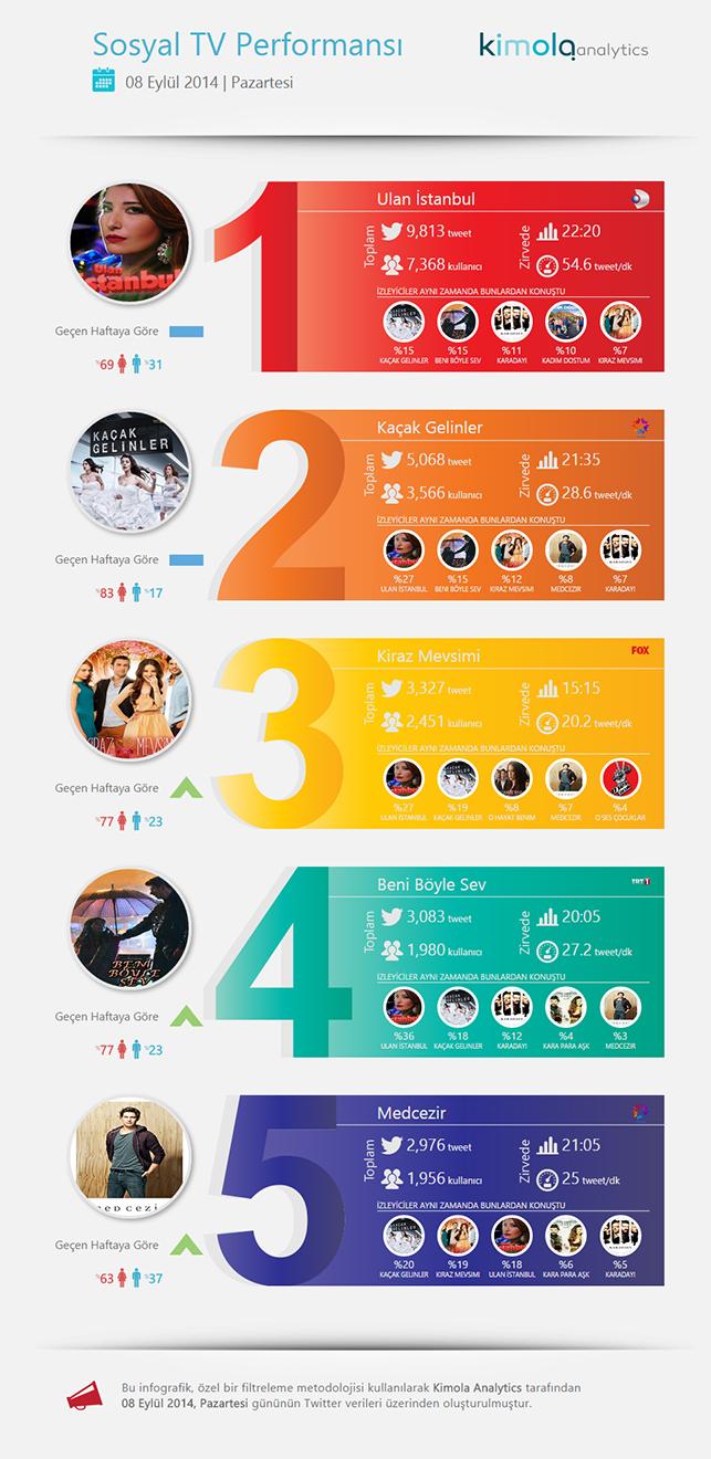 MediaCat Kimola Twitter reytingleri: 9 Eylül 2014