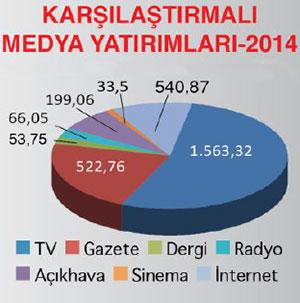 Medya yatırımları 3 milyon liraya ulaştı
