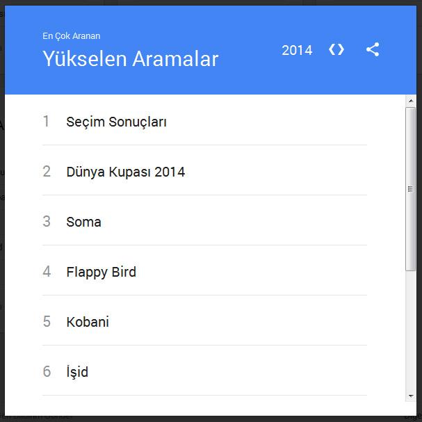Google'a göre 2014'ün özeti