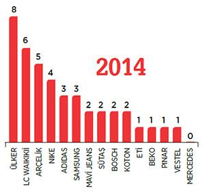 Türkiye'nin en samimi markaları: Kategori Bağımsız