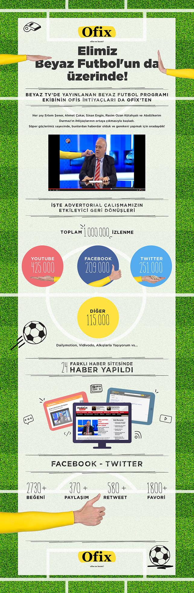 Beyaz Futbol-Ofix.com birlikteliğinin sonuçları
