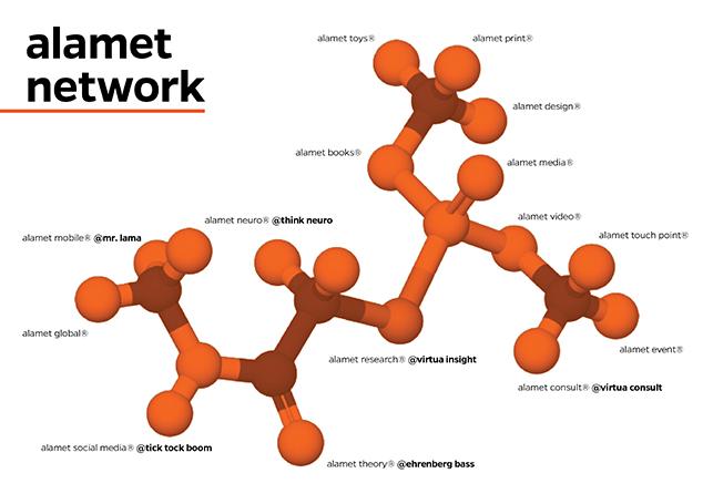 Alamet Virtual Network