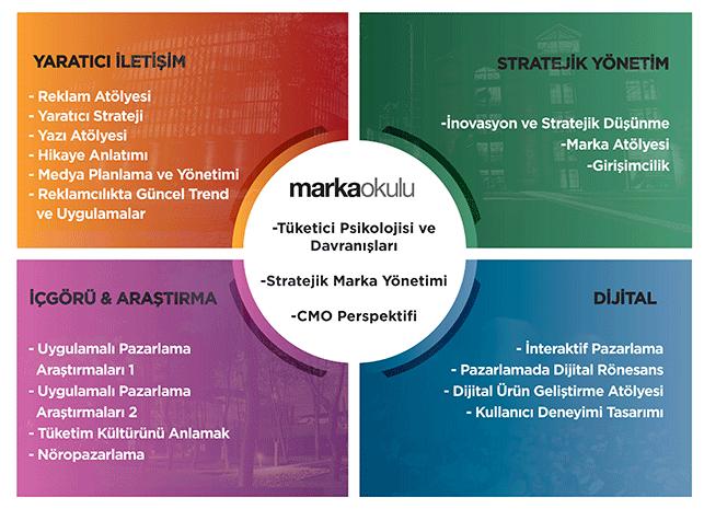 Marka alanında uzmanlık nasıl geliştirilir?