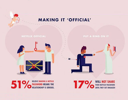 Netflix ve yeni nesil romantizm