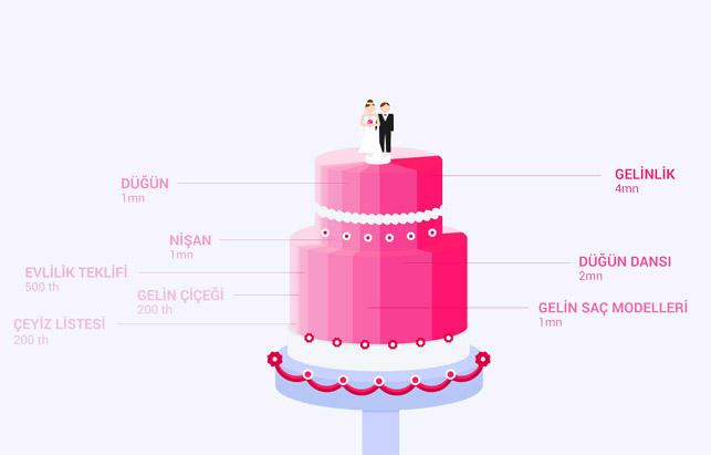 Düğün dernek 2.0