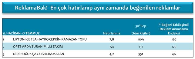 Cereyan Medya'dan haftalık medya performansı