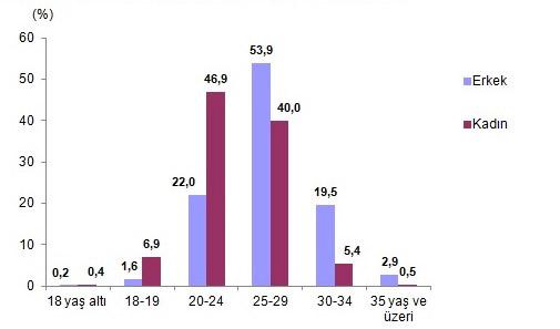 Türkiye'nin Aile Yapısı araştırmasının sonuçları açıklandı