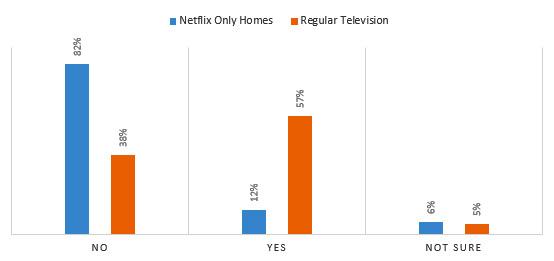 Netflix giren eve reklam girmez... mi?