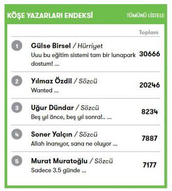 Birsel'in 20 Eylül'de Hürriyet'te yayınlanan yazısı Köşe Yazarları Endeksi'nde ilk sıraya oturdu.