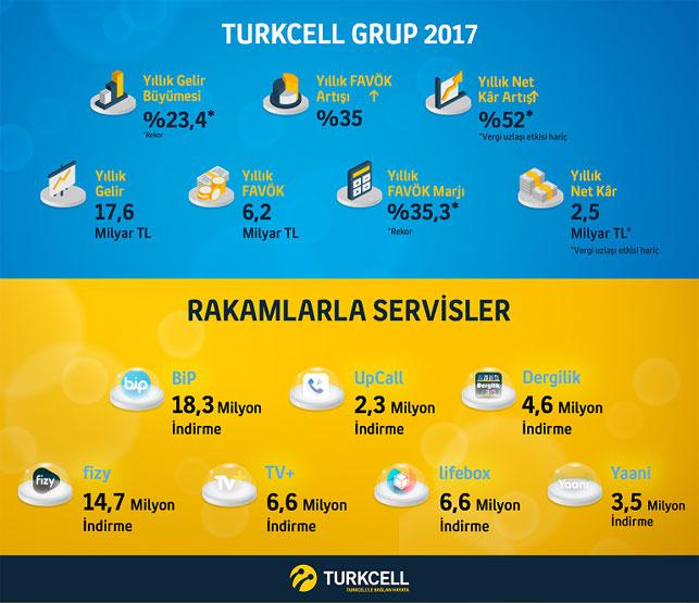 Turkcell, 2017 yılsonu finansal sonuçlarını açıkladı