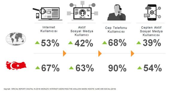 Nielsen'den dijital dönüşüm raporu