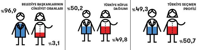 31 Mart'ın cinsiyet eşitliği karnesi